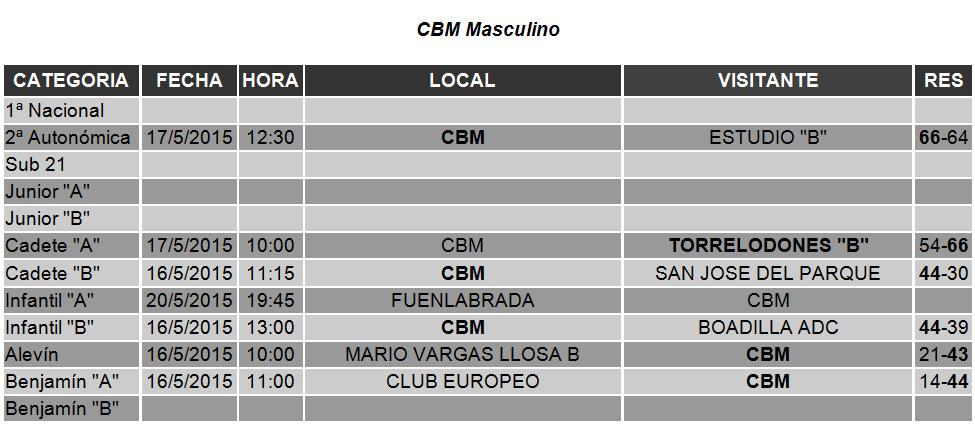 Resultados de los partidos realizados en mayo 16-17 por los equipos del club de Baloncesto de Majadahonda.