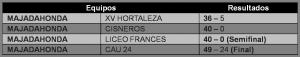 Resultados primera fase del Seven Series de Madrid