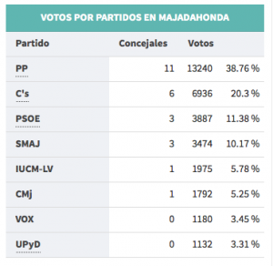 Voto por partidos en Majadahonda: mayo 15 (municipales)