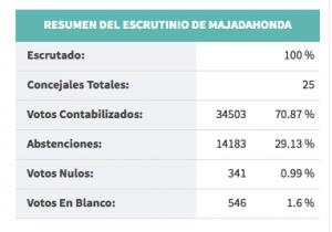 Voto Majadahonda: mayo 2015 (municipales)