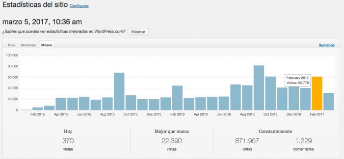 ¡Gracias Majadahonda! Marzo comienza con 60.000 visitas en MJD Magazin