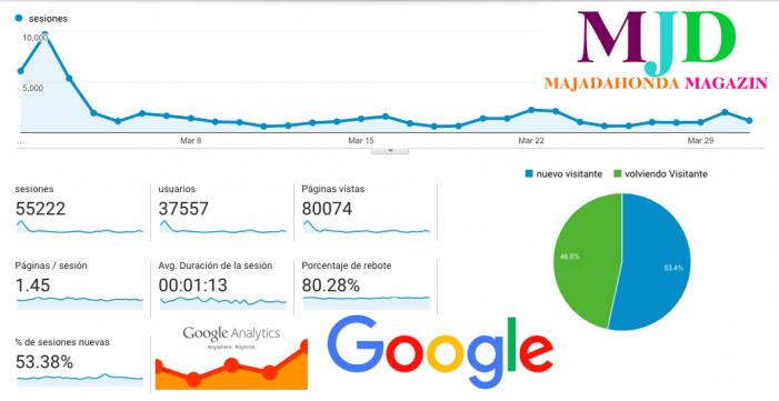 MJD Magazin inicia abril con una nueva subida de audiencia: 80.000 visitas mensuales