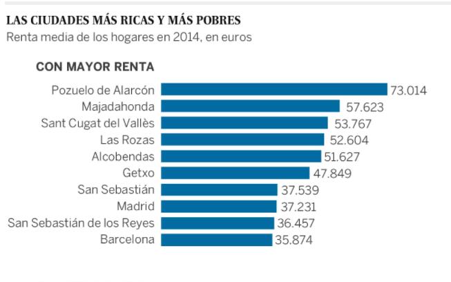 Majadahonda de nuevo 2ª ciudad más próspera y 5ª con menos paro de España