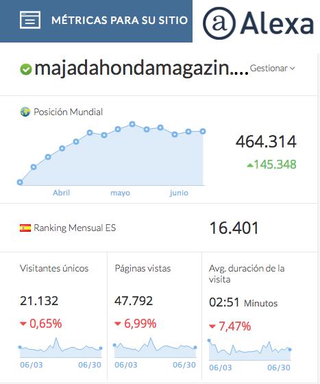 Majadahonda Magazin supera las 50.000 visitas mensuales, según 3 auditorías de audiencia