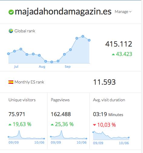 La audiencia de Majadahonda Magazin se dispara hasta las 182.000 visitas