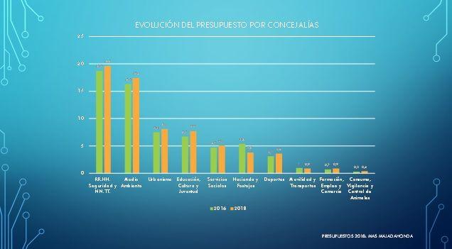 Comunicados Política Majadahonda: presupuestos y regeneración democrática