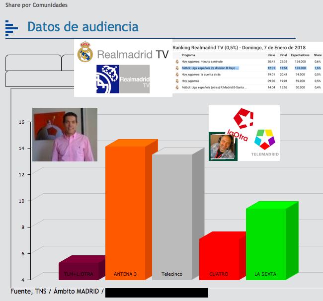 250.000 espectadores en el Rayo Majadahonda-Real Madrid Castilla (TV) y 7 protagonistas