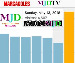 4.607 oyentes escucharon Radio MJD durante el partido Ferrol – Rayo Majadahonda