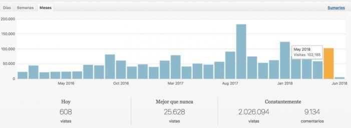 MJD Magazin se multiplica con su 3º récord histórico: 102.000 lecturas/ mes