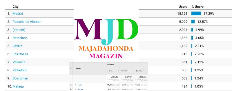 90.000 visitas en julio anticipan otra subida anual de MJD Magazin del 20%