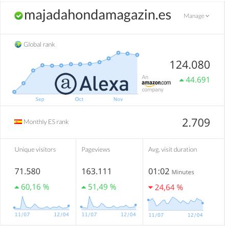 MJD Magazin más líder que nunca: 168.000 visitas en noviembre y 1,2 millones en 2018