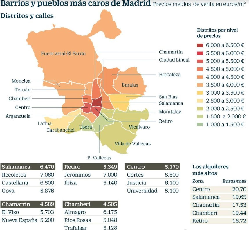Engel & Völkers iguala el precio de la vivienda en Majadahonda y Pozuelo con Latina y San Blas