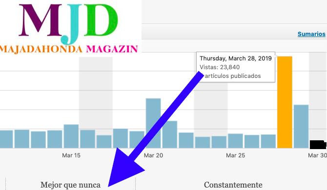23.000 visitas en 1 solo día elevan la audiencia de MJD Magazin a 170.000 mensuales