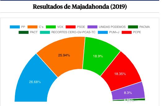 Vecinos en 10 Mesas, 150 funcionarios, Policía, voto por correo: anécdotas y cifras de las elecciones 2019 en Majadahonda