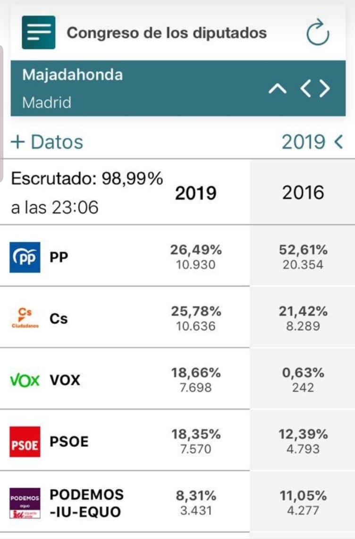 Elecciones 2019 Majadahonda: PP pierde la mitad de los votos, Cs se le acerca y Vox 3ª fuerza