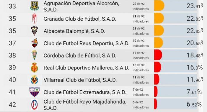 Dyntra sitúa al Rayo Majadahonda como el club menos transparente y más opaco de España por debajo del Extremadura