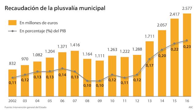 """El TC juzga al Ayuntamiento de Majadahonda por """"plusvalía confiscatoria"""" [83%]"""