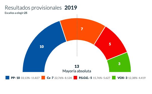 Ustarroz (PP) nuevo alcalde de Majadahonda con solo Cs, PSOE y Vox en el Ayuntamiento