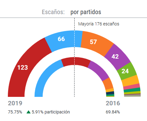 """Zacarías Maíllo analiza las elecciones del 28-A: """"unos resultados previsibles"""""""