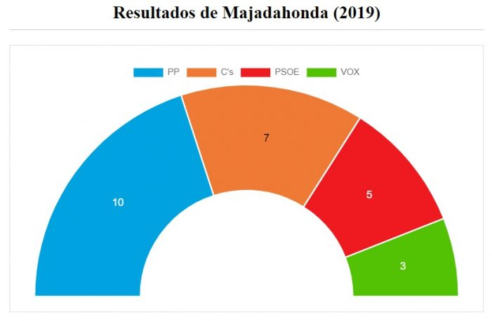 """Babot Vizcaíno: """"Se vislumbra un cambio político, económico y social en Majadahonda y en España"""""""