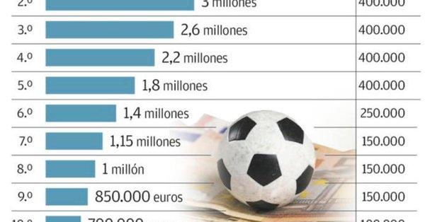 El Oviedo se juega 700.000 € contra Rayo Majadahonda por la TV: duelo de lamentos