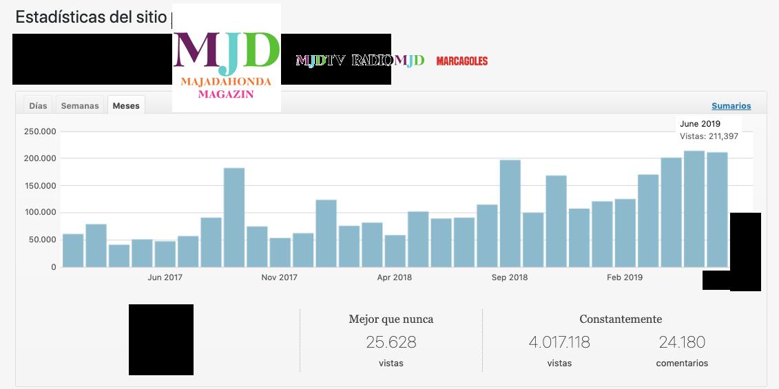 30 noticias de MJD Magazin elevan su audiencia a 211.000 visitas (junio 2019)