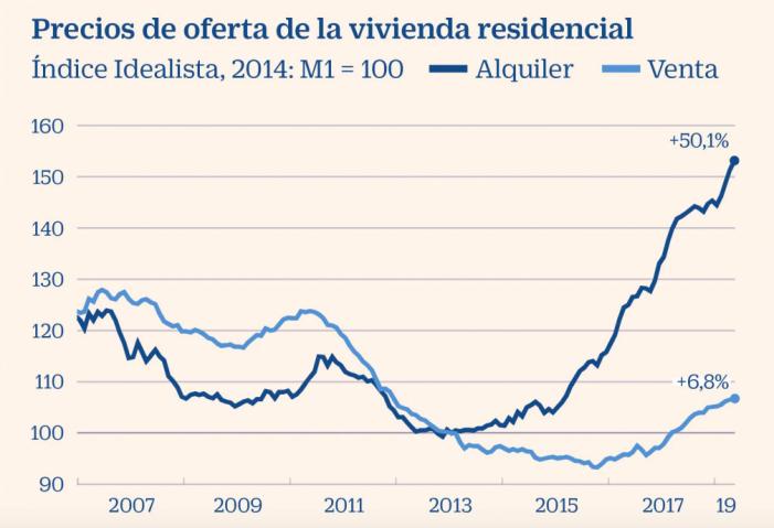 El precio de la vivienda de alquiler en Majadahonda sube menos que en el resto de España