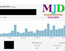 MJD Magazin vuelve a sobrepasar las 200.000 visitas en julio: las 50 noticias más leídas