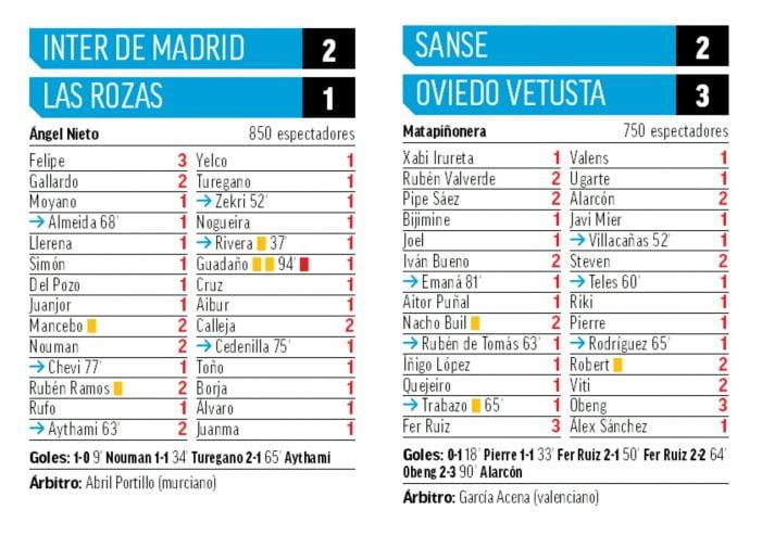 """""""El Grupo 1 nunca decepciona"""": 22 futbolistas notables y 2 sobresalientes (Marca) más la """"resaca"""" del Rayo Majadahonda-Atleti"""