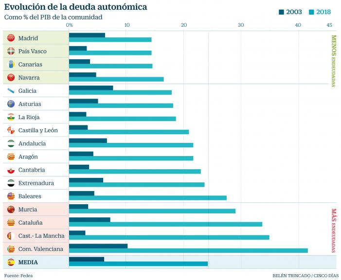 """Majadahonda no es Pensilvania (I): """"un análisis no partidista de la economía española"""""""