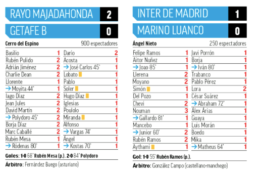 """""""Marca"""" otorga 9 notables al Rayo Majadahonda tras vencer a Getafe: puntos de Inter de Boadilla y Las Rozas"""