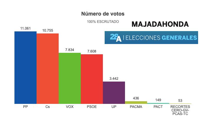 Los partidos intentan revalidar sus votos locales con candidatos de Majadahonda