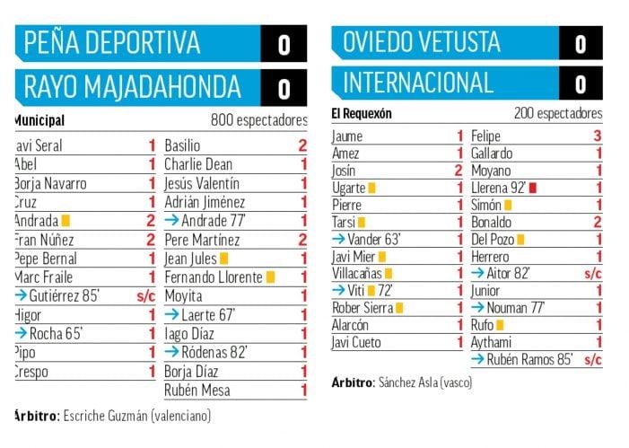 """""""Marca"""" achaca el """"cerocerismo"""" de la jornada de 2ª B a la lluvia con Basilio y Pere Martínez (Rayo Majadahonda) como MVPs"""