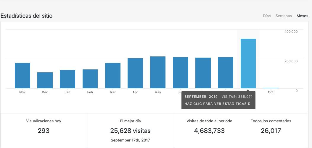 """335.000 visitas mensuales """"pulverizan"""" otro récord de MJD Magazin: las 50 noticias más vistas"""