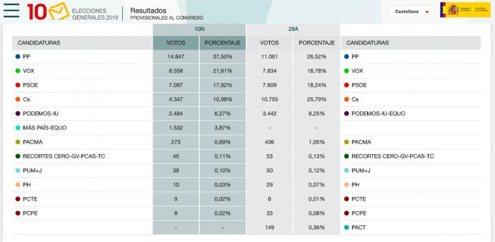 5000 personas cambian de voto en Majadahonda y 10.000 se abstienen: castigo a Cs y PSOE, suman PP-Vox y Errejón