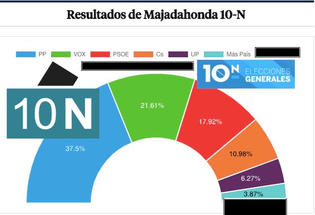 7 valoraciones de los partidos políticos sobre las elecciones del 10-N en Majadahonda