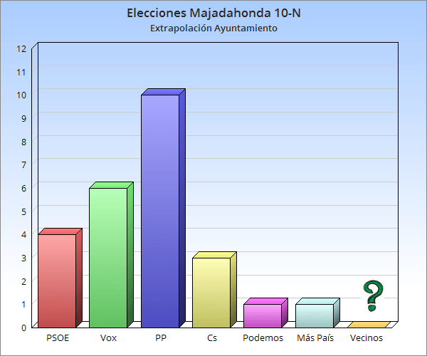 """10-N Majadahonda: D'Hondt """"congela"""" al PP (10), dobla a Vox (6), castiga a PSOE (4) y Cs (3)"""