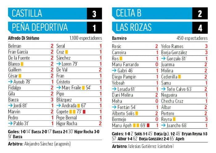MVPs 2ªB: At. Madrid (Riquelme), Castilla (Baeza), Las Rozas (Yelco, Borja, Reina) e Inter Boadilla con un discreto Rayo Majadahonda