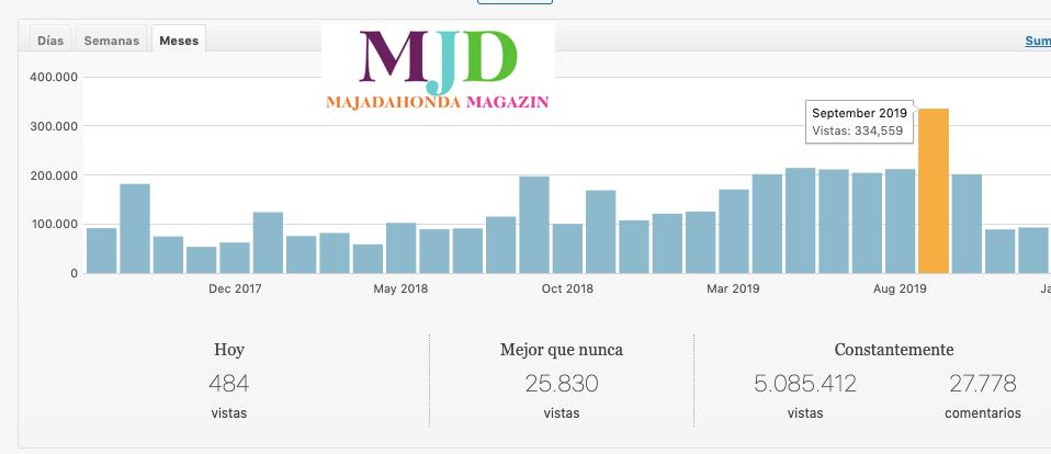Los lectores de Majadahonda Magazin otorgan 2 millones de visitas en 1 año (2019)
