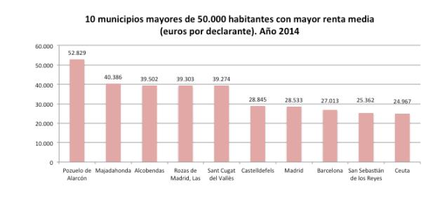 Menos ricos en Majadahonda, más pobres en Las Rozas y Boadilla, la más desigual Pozuelo