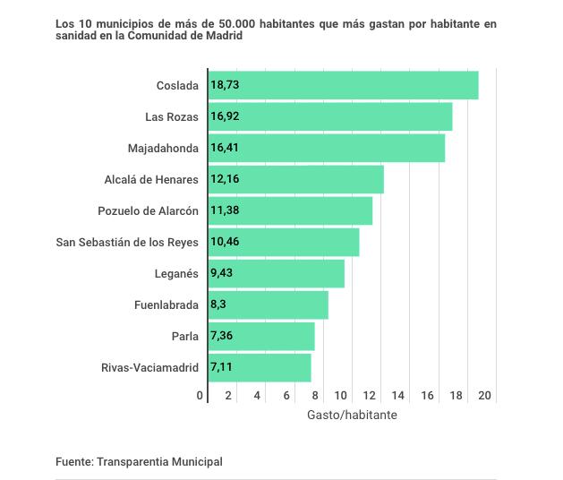 Los Ayuntamientos de Las Rozas y Majadahonda son los que más gastan en Sanidad, Pozuelo la mitad y Boadilla ni aparece