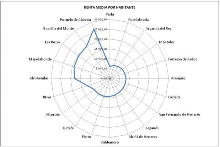 El IRPF del Oeste de Madrid revela defensas financieras para afrontar la crisis del Covid 19