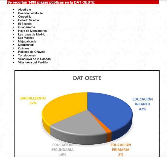 """Los """"recortes"""" que se avecinan en Educación para 16 municipios del Oeste de Madrid: CAM y CC.OO discrepan"""