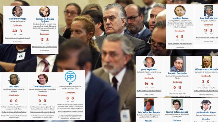 Tribunal Supremo: todos los culpables e inocentes en la corrupción del PP de Majadahonda y Pozuelo