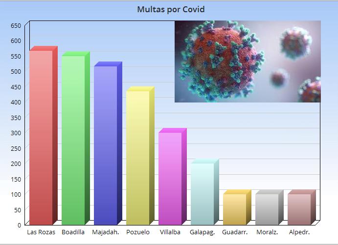 Las Rozas y Boadilla, las que más multan por Covid: Majadahonda, Pozuelo y Villalba, las que menos