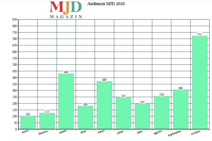 La demanda de información sobre el Covid eleva la audiencia de MJD Magazin a más de 700.000 visitas en octubre (2020), 96.000 en 1 día