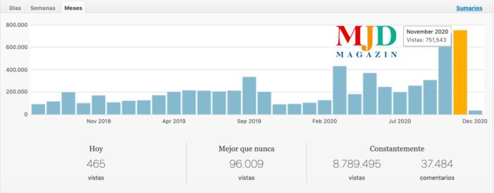 Nuevo récord de audiencia en MJD Magazin: 750.000 visitas en noviembre (2020)
