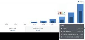 Datos de los lectores de Majadahonda Magazin