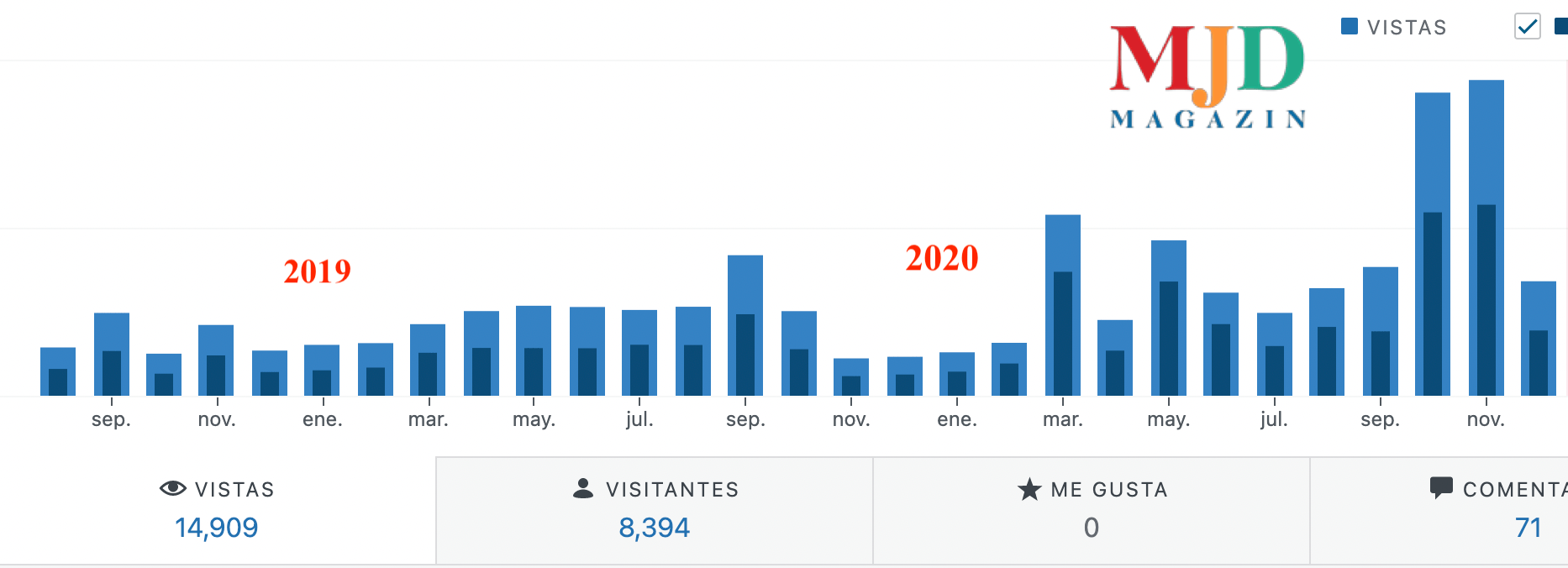 MJD Magazin consigue 4 millones de visitas en 2020 gracias a la fidelidad de sus lectores y anunciantes