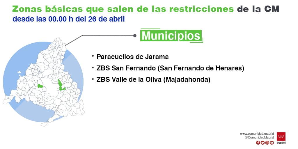 """Comunidad de Madrid """"levanta"""" este lunes 26 de abril el confinamiento de los barrios y calles del Valle de la Oliva (Majadahonda)"""